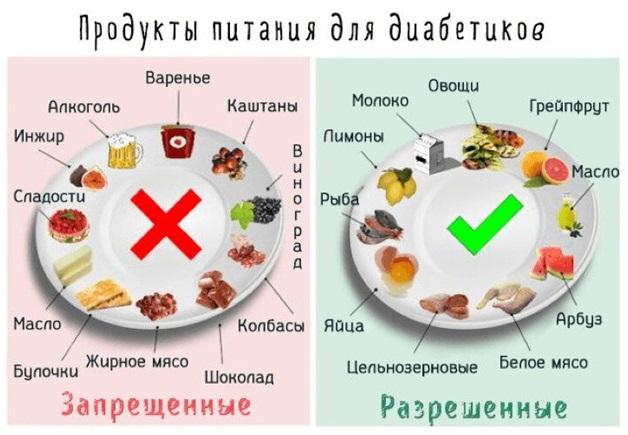 Какие продукты под запретом